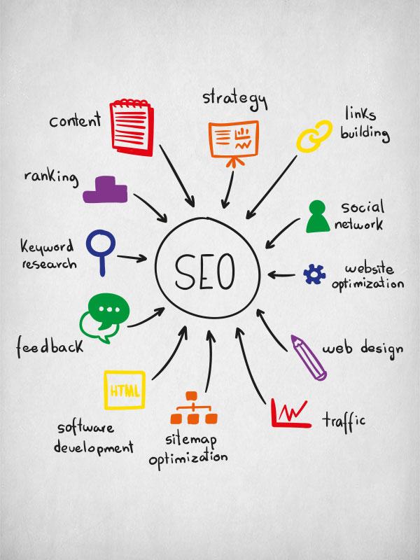 Το SEO είναι ένας από τους πιο δημοφιλείς όρους του digital marketing και πλέον αποτελεί τον πιο αποτελεσματικό τρόπο προώθησης της ιστοσελίδας σας, από την graphicnet στην Αθήνα